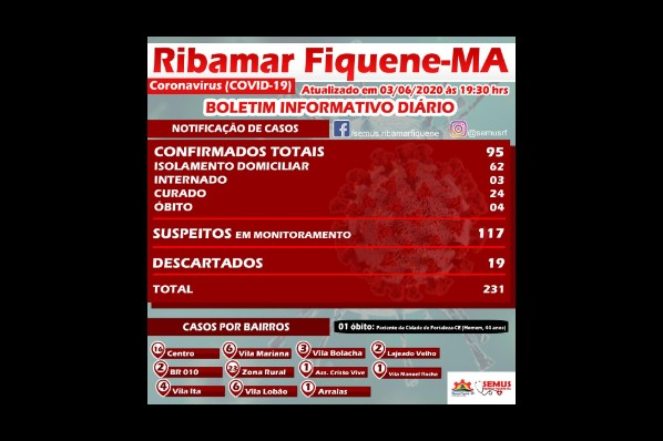 BOLETIM RIBAMAR FIQUENE–03 de JUNHO de 2020